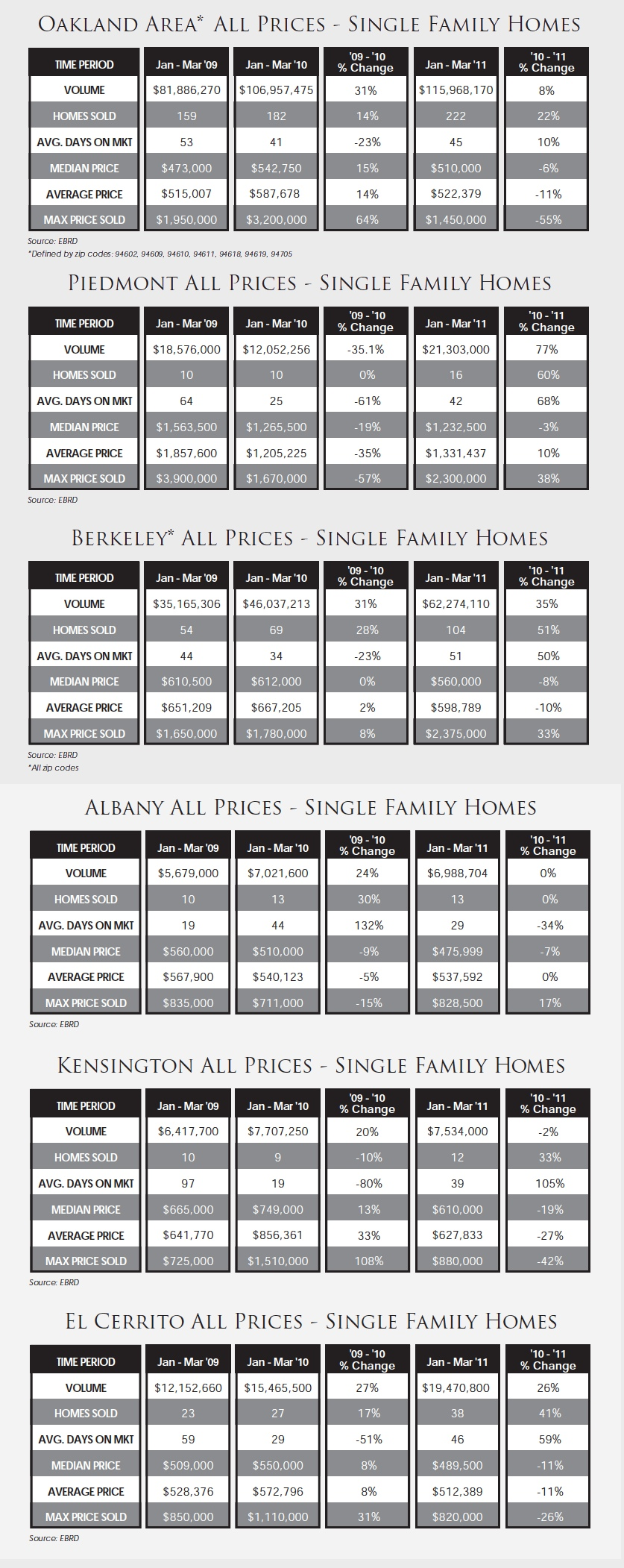 oakland_piedmont_berkeley_home_sales